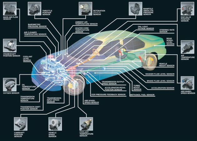 How Car Computers Work - Computers and Cars